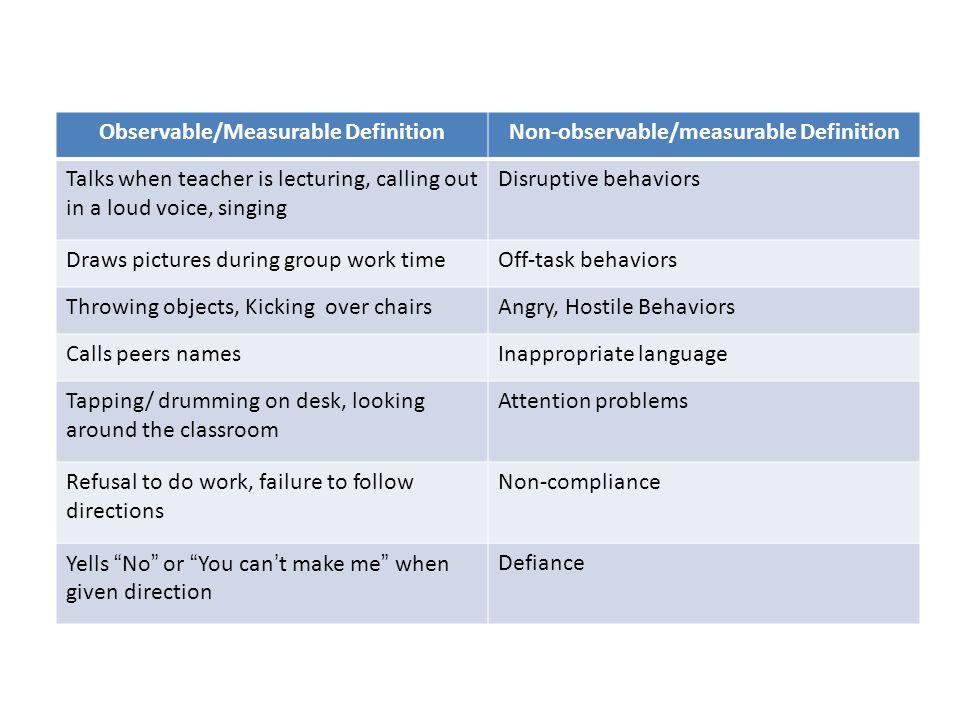 Observable/Measurable Definition Non-observable/measurable Definition