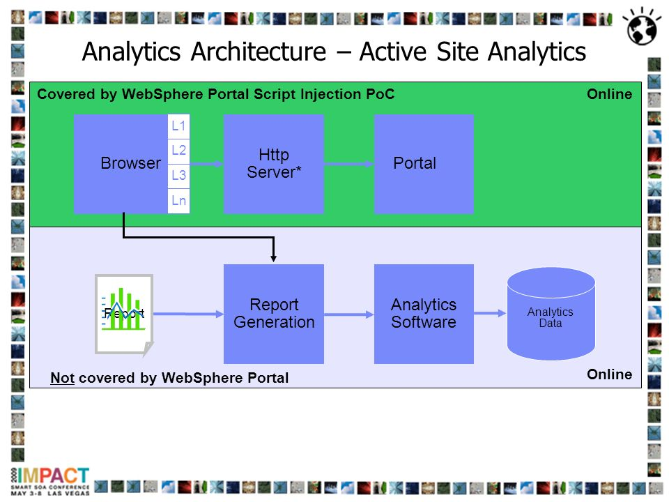 Analytics Architecture – Active Site Analytics