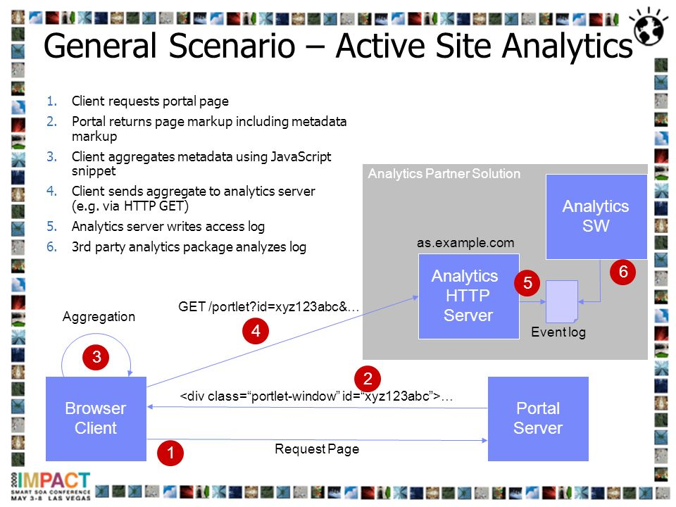 General Scenario – Active Site Analytics