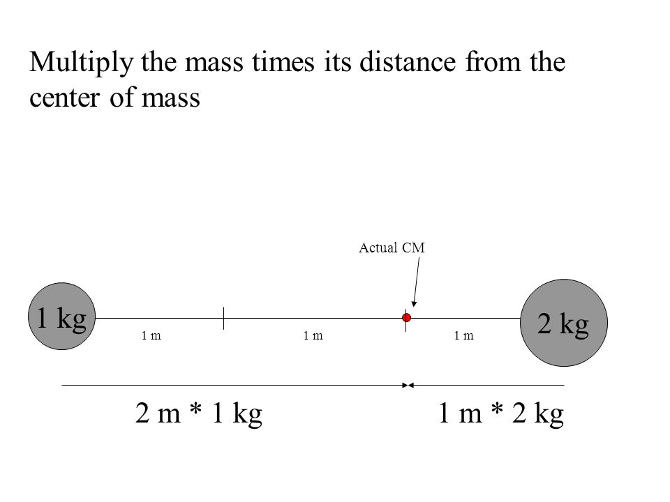 Multiply the mass times its distance from the center of mass