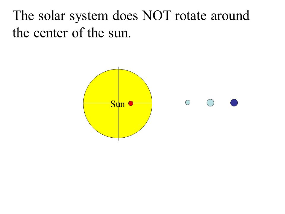 The solar system does NOT rotate around the center of the sun.