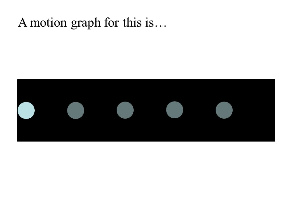 A motion graph for this is…