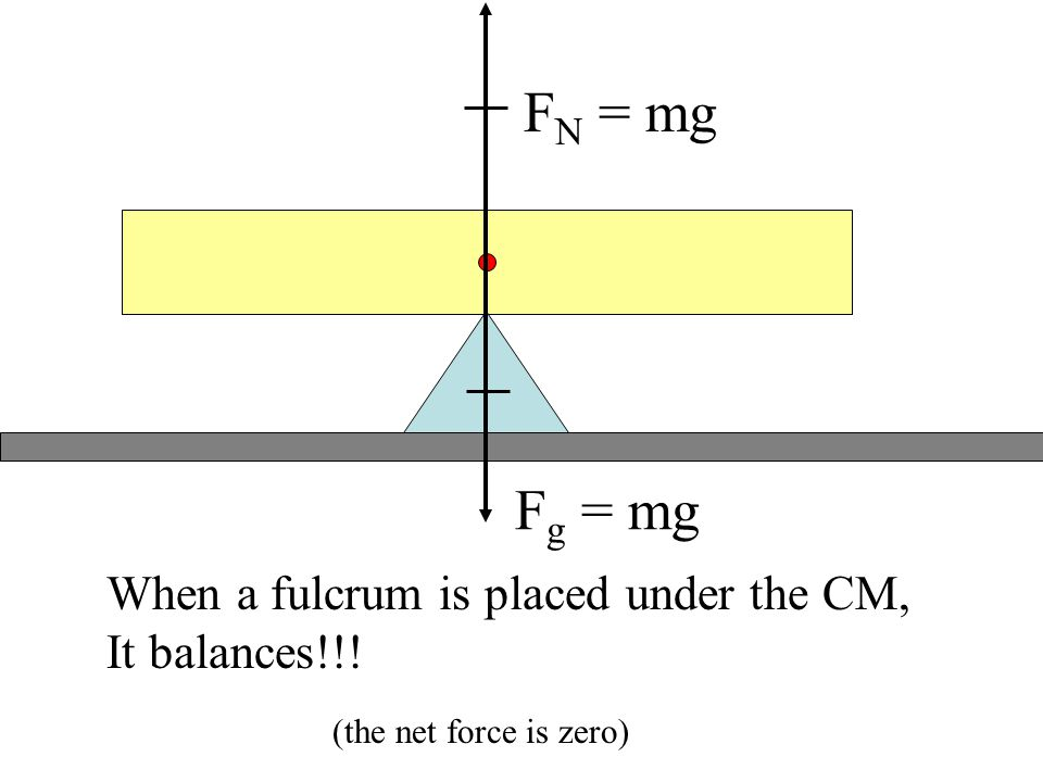 FN = mg Fg = mg When a fulcrum is placed under the CM, It balances!!!