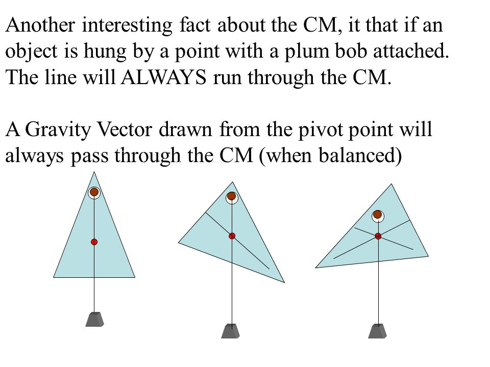 Another interesting fact about the CM, it that if an object is hung by a point with a plum bob attached. The line will ALWAYS run through the CM.