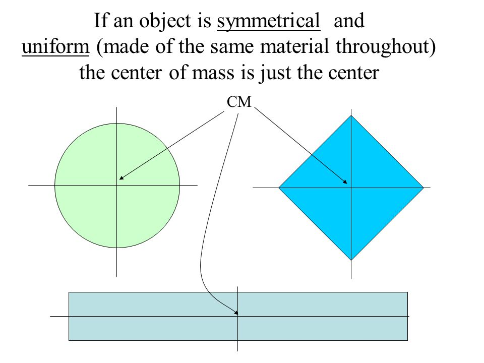If an object is symmetrical and