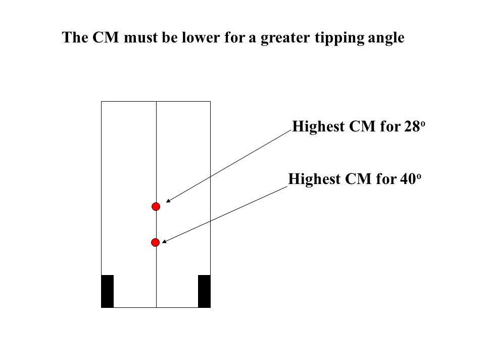 The CM must be lower for a greater tipping angle