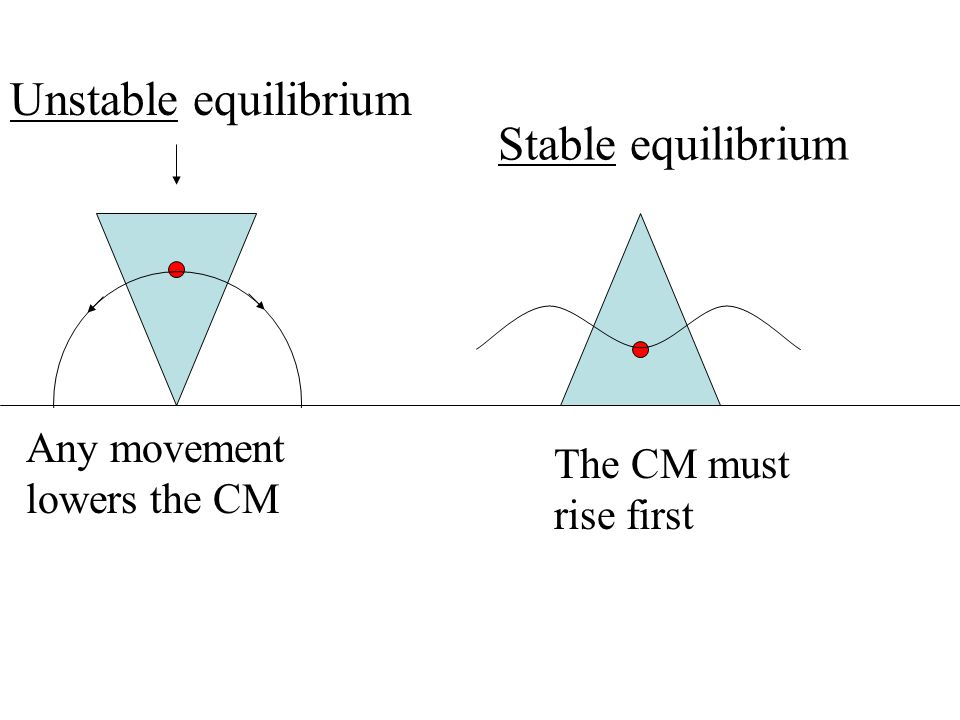 Unstable equilibrium Stable equilibrium Any movement lowers the CM