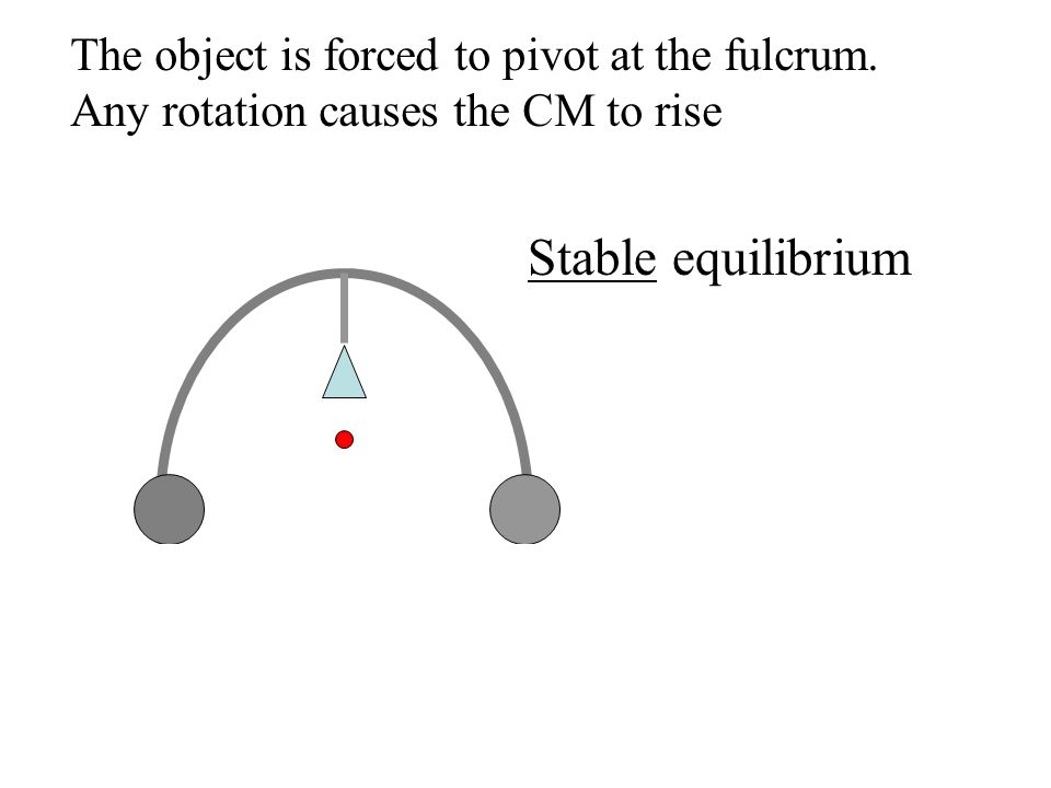 Stable equilibrium The object is forced to pivot at the fulcrum.