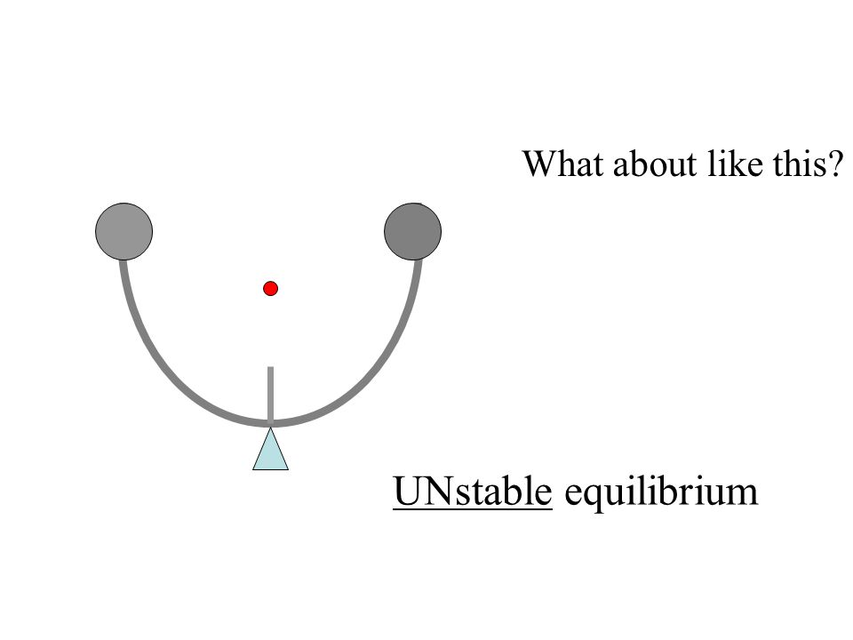 What about like this UNstable equilibrium