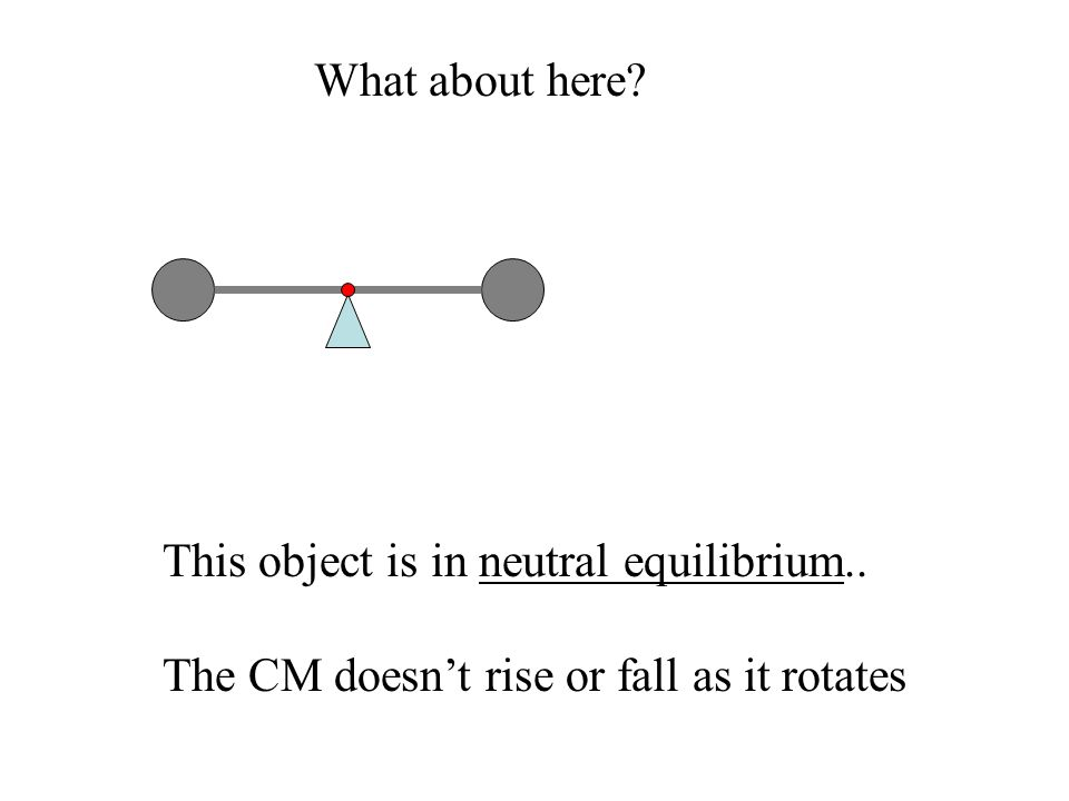 What about here This object is in neutral equilibrium.. The CM doesn't rise or fall as it rotates