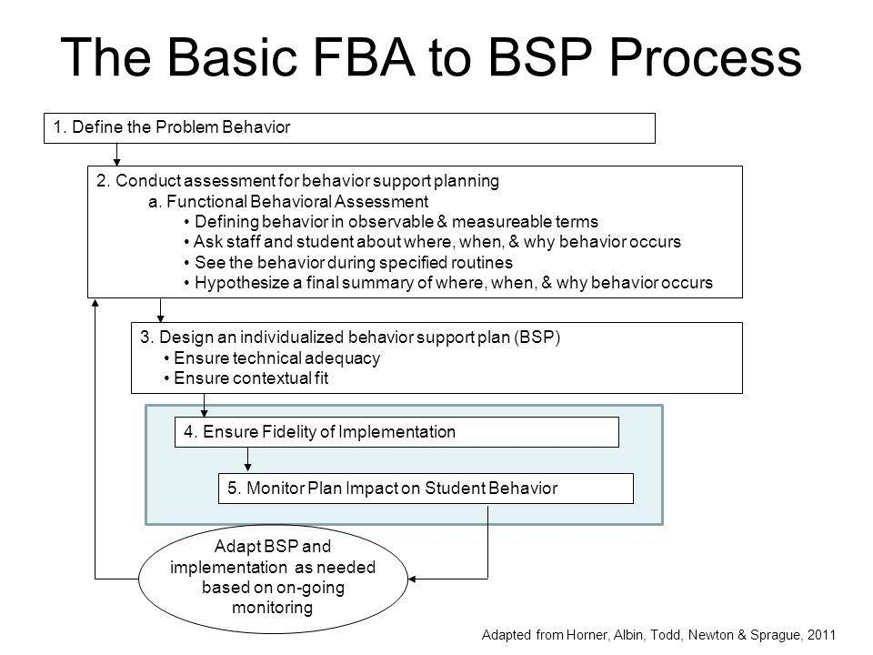 Adapt BSP and implementation as needed based on on-going monitoring