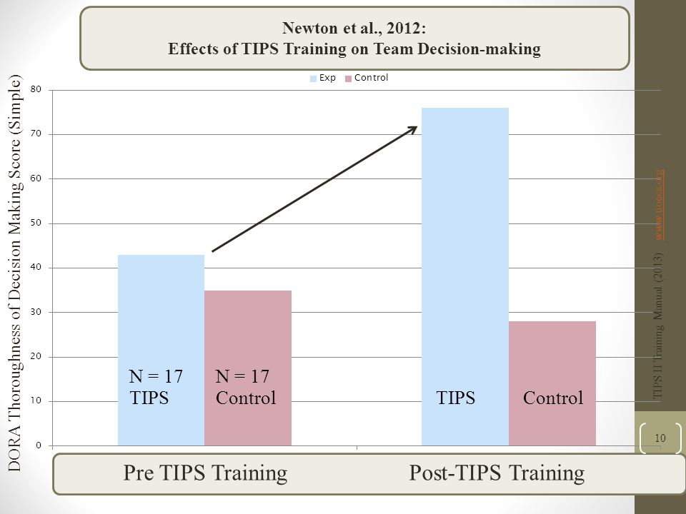 Effects of TIPS Training on Team Decision-making