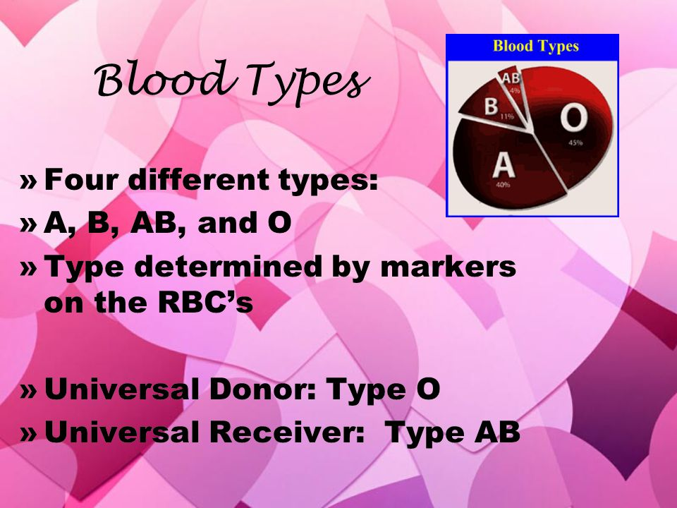 Blood Types Four different types: A, B, AB, and O