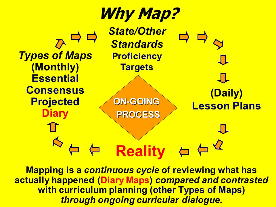 Why Map Reality State/Other Standards Proficiency Targets