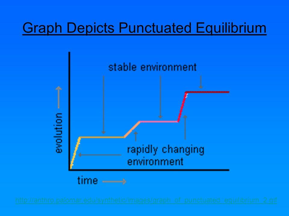 Graph Depicts Punctuated Equilibrium