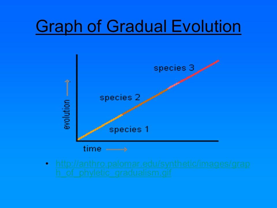 gradualism versus punctuationism essay Simulation theory essays: order plagiarism free custom written essay gradualism versus punctuationism.