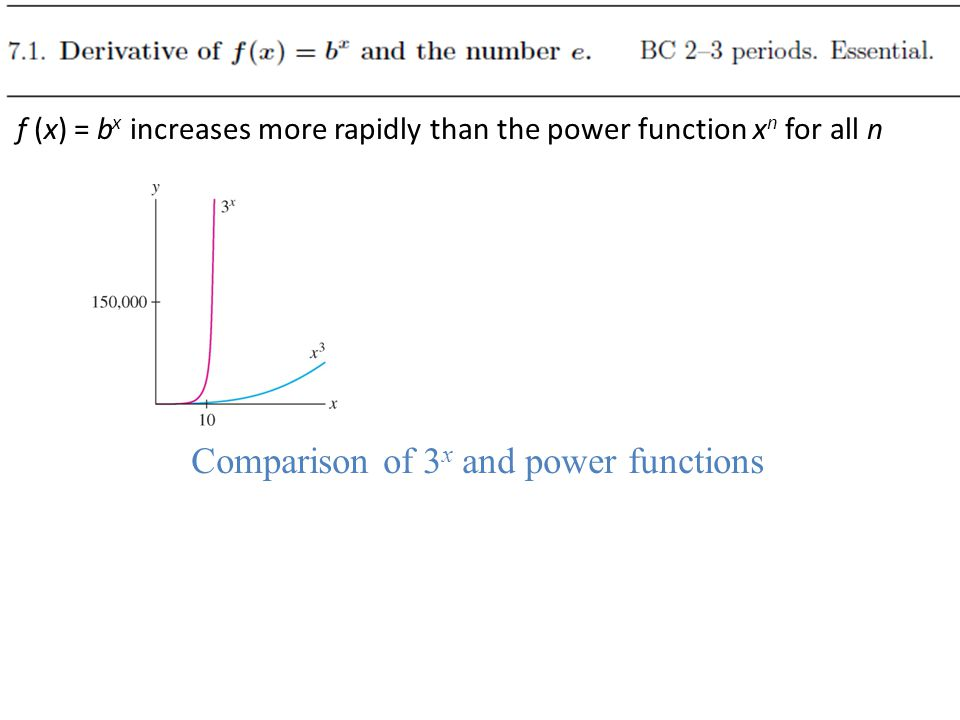 Comparison of 3x and power functions