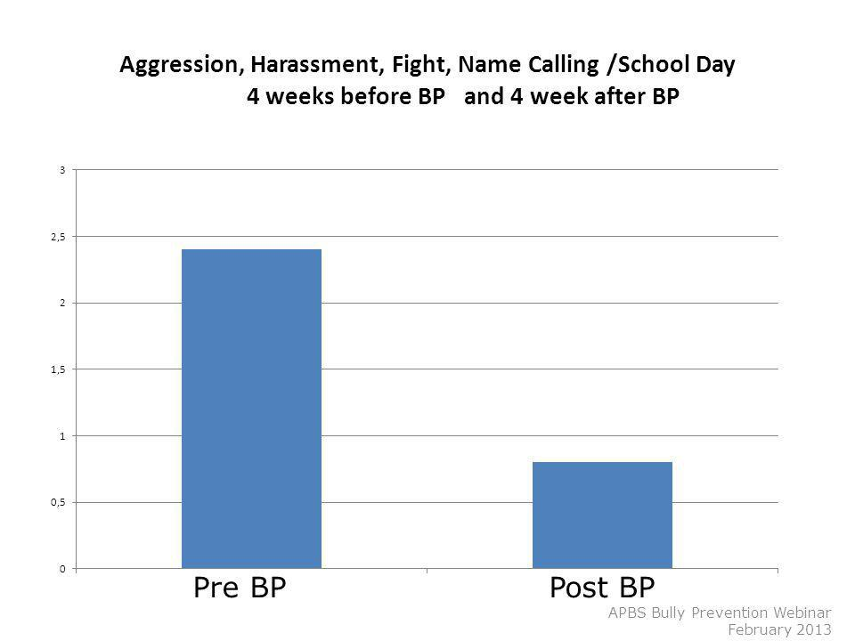 Aggression, Harassment, Fight, Name Calling /School Day 4 weeks before BP and 4 week after BP