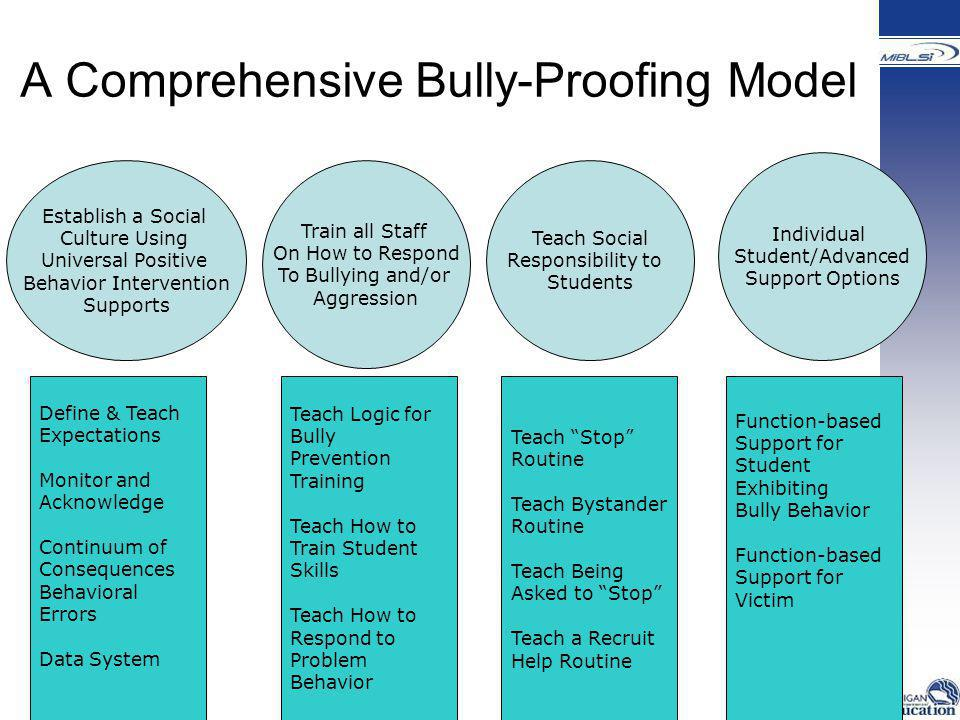 A Comprehensive Bully-Proofing Model