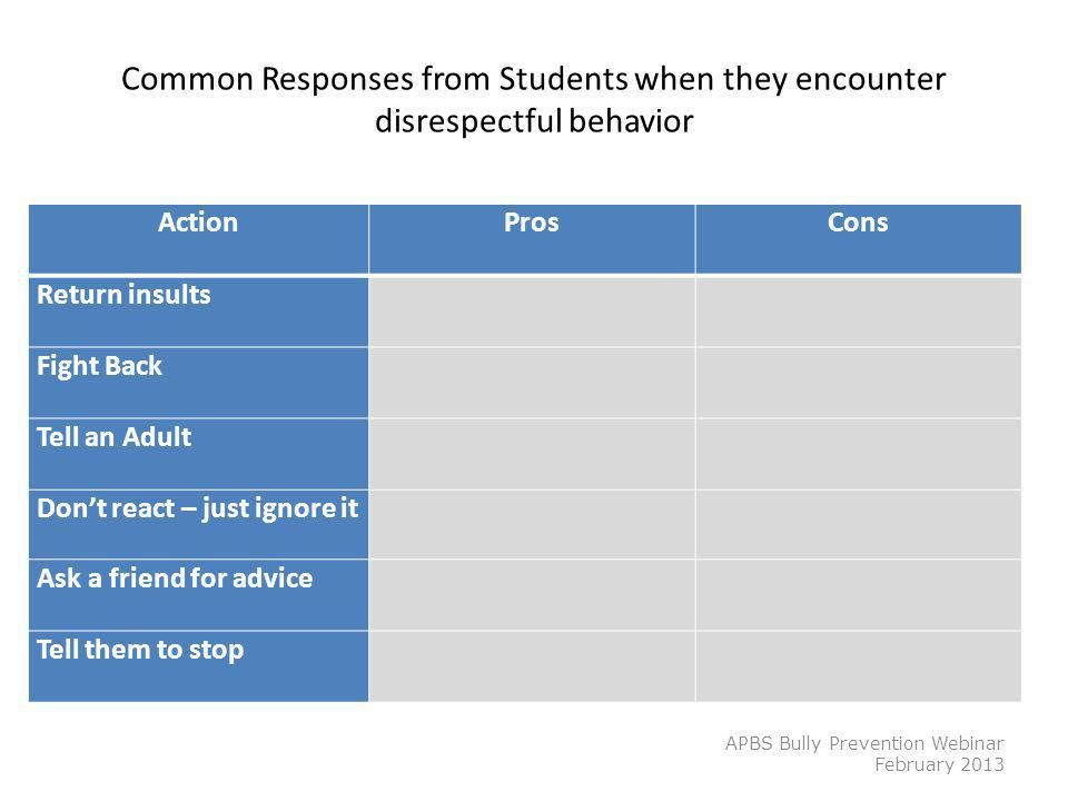 Common Responses from Students when they encounter disrespectful behavior