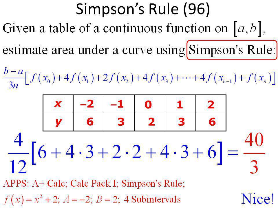 Simpson's Rule (96) x –2 –1 1 2 y 6 3