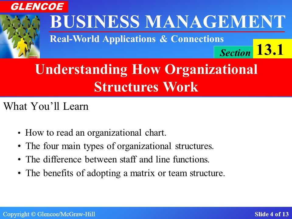 What You'll Learn The four main types of organizational structures.