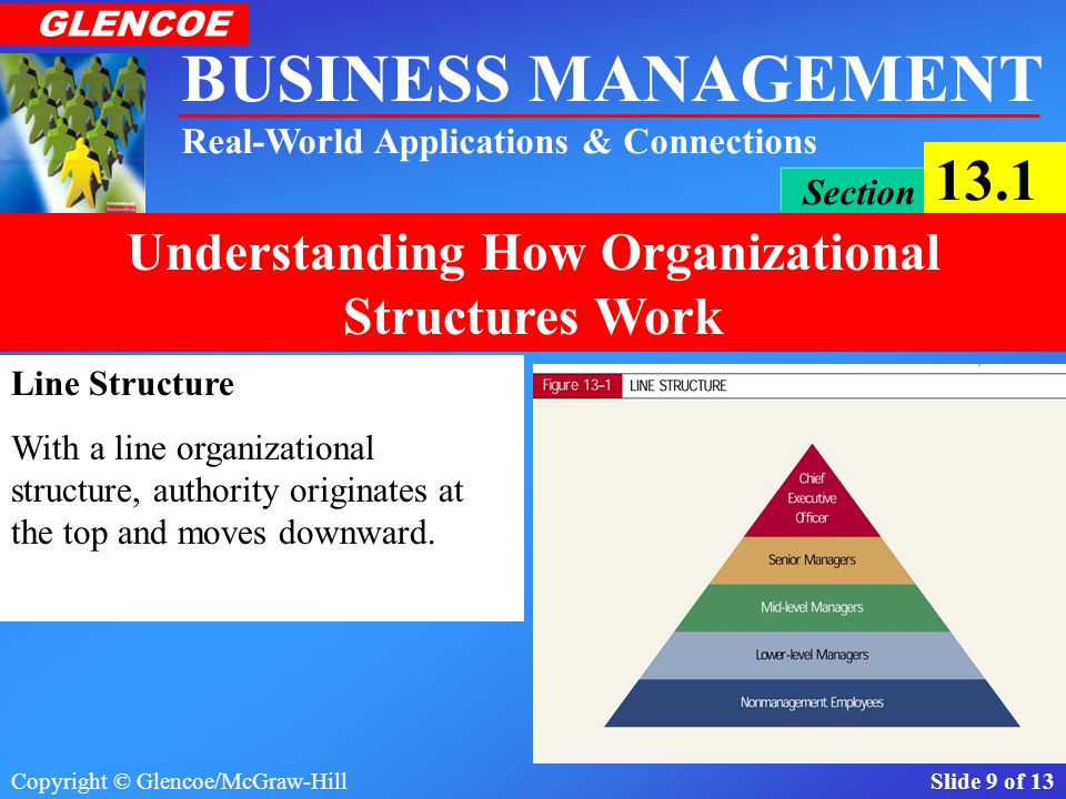 Line Structure With a line organizational structure, authority originates at the top and moves downward.