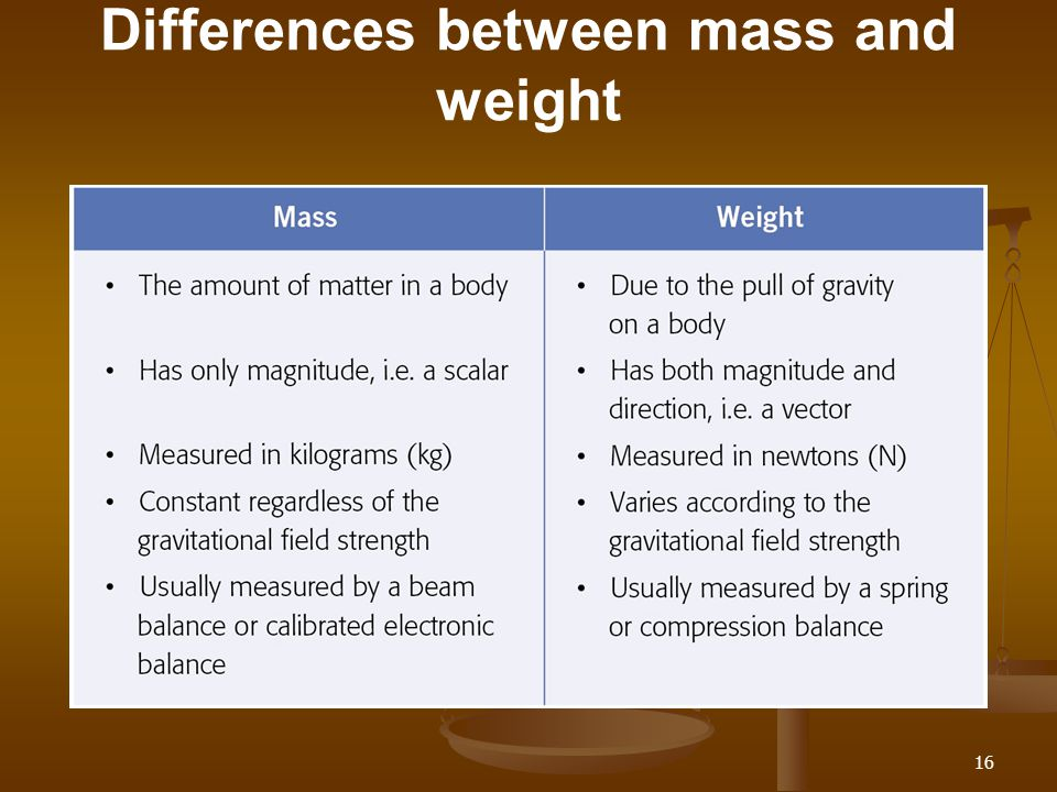 Differences between mass and weight