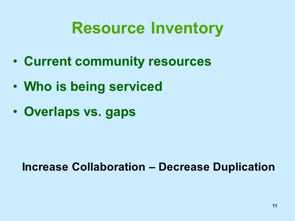 Increase Collaboration – Decrease Duplication