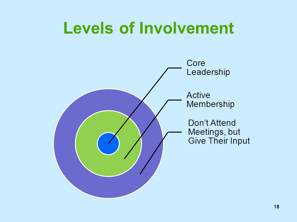 Levels of Involvement Shari Trying to create a community movement