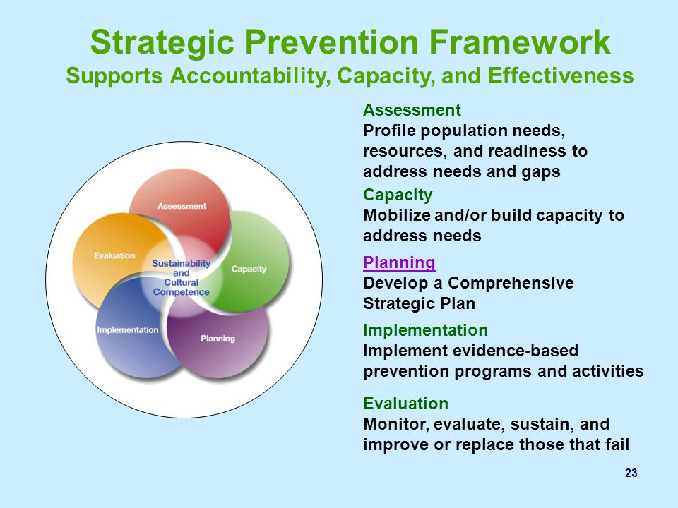 Strategic Prevention Framework Supports Accountability, Capacity, and Effectiveness