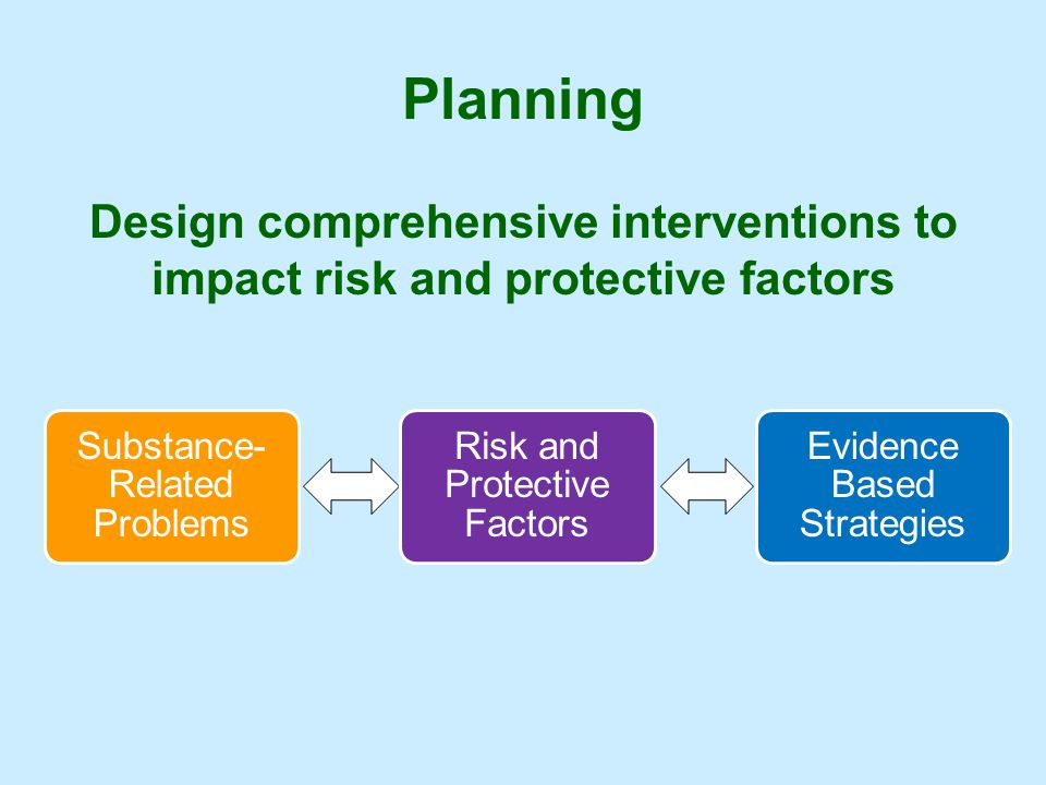 Planning Design comprehensive interventions to impact risk and protective factors. Substance- Related Problems.