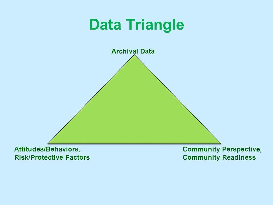 Data Triangle Archival Data Attitudes/Behaviors,