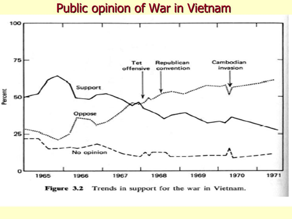Public opinion of War in Vietnam