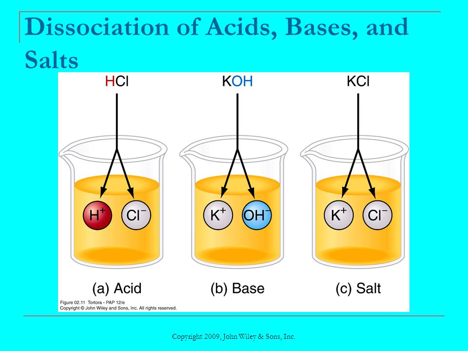Dissociation of Acids, Bases, and Salts