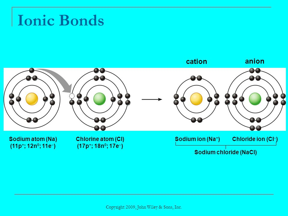 Ionic Bonds cation anion Sodium atom (Na) (11p+; 12n0; 11e–)