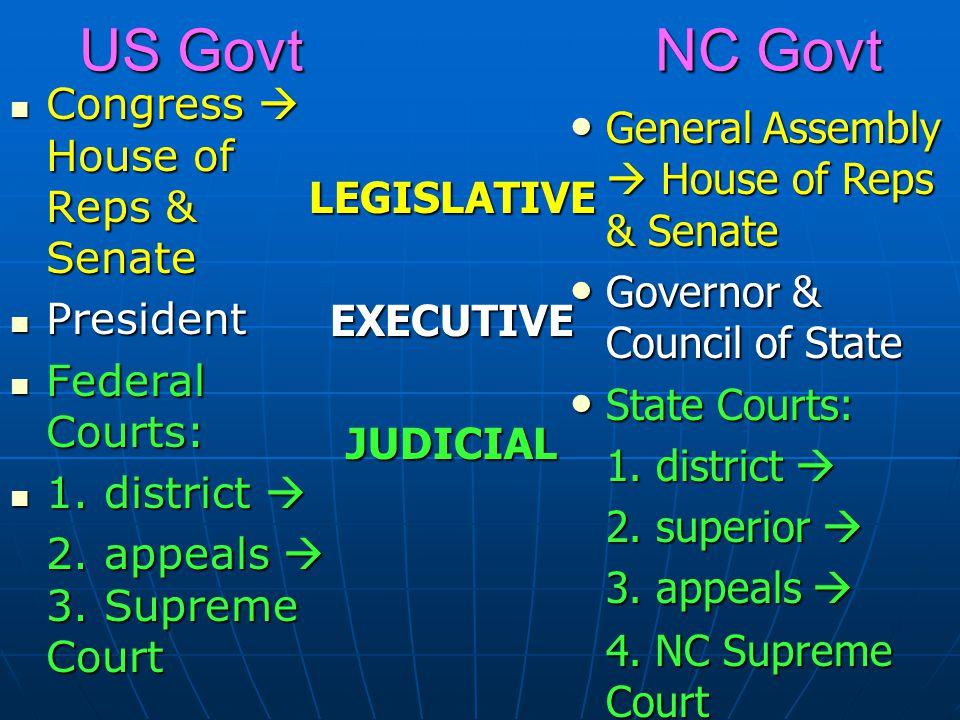 US Govt NC Govt Congress  House of Reps & Senate