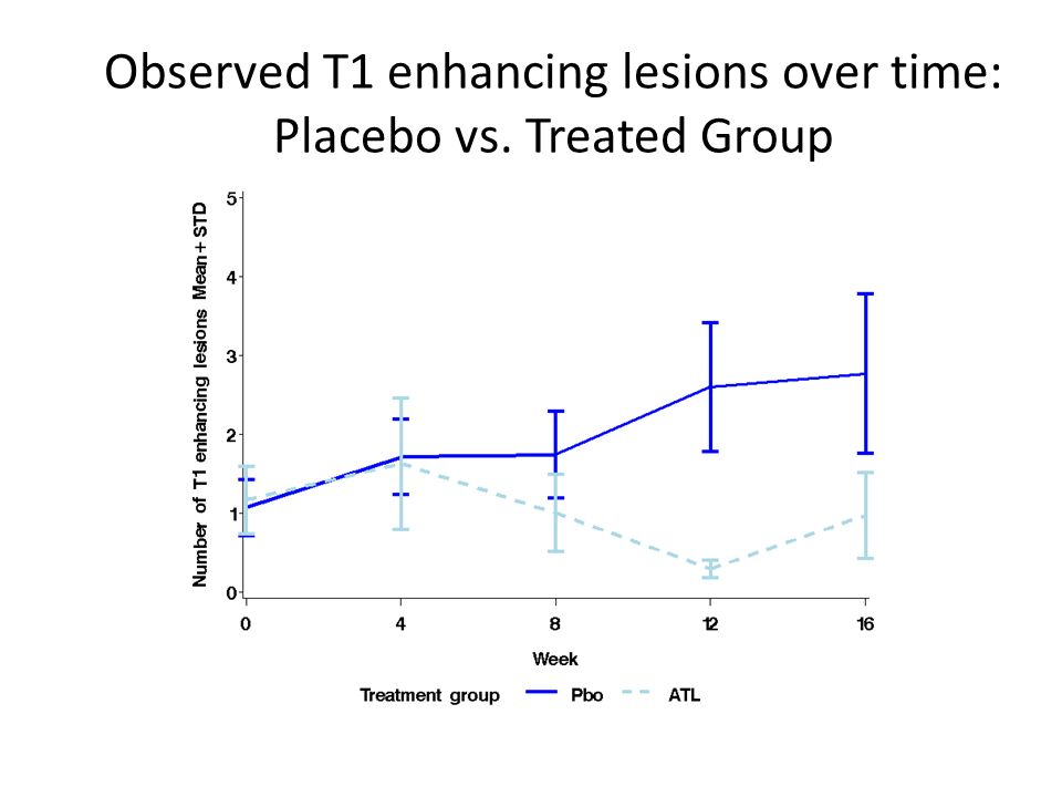 Observed T1 enhancing lesions over time: Placebo vs. Treated Group