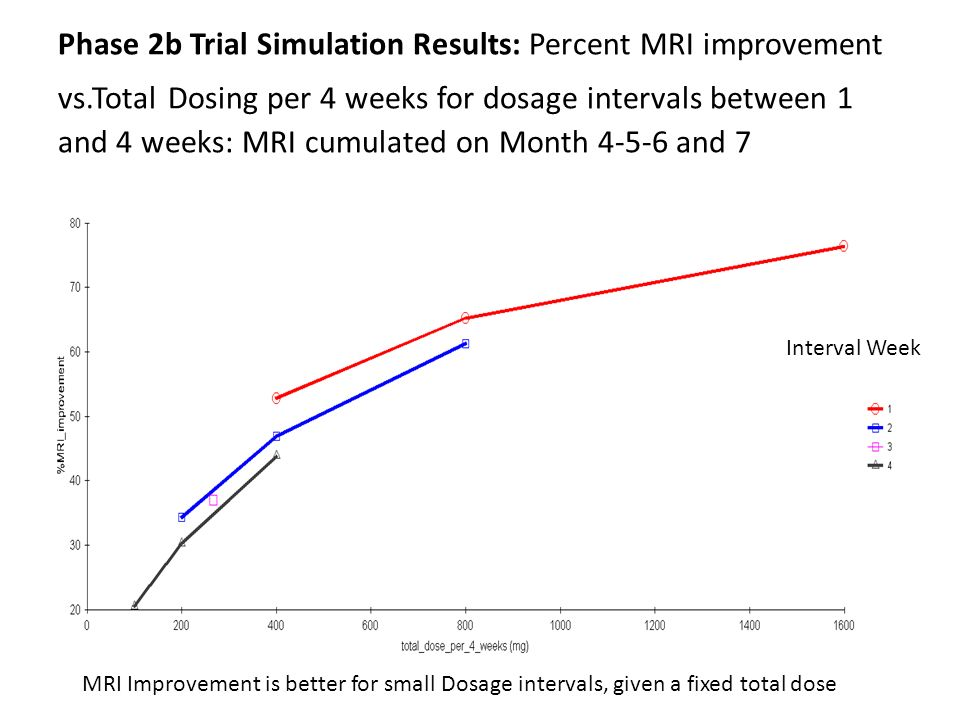 Phase 2b Trial Simulation Results: Percent MRI improvement vs