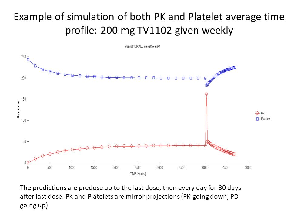 Example of simulation of both PK and Platelet average time profile: 200 mg TV1102 given weekly