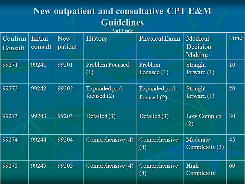 New outpatient and consultative CPT E&M Guidelines 3 of 3 rule