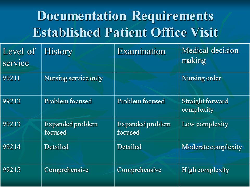 Documentation Requirements Established Patient Office Visit