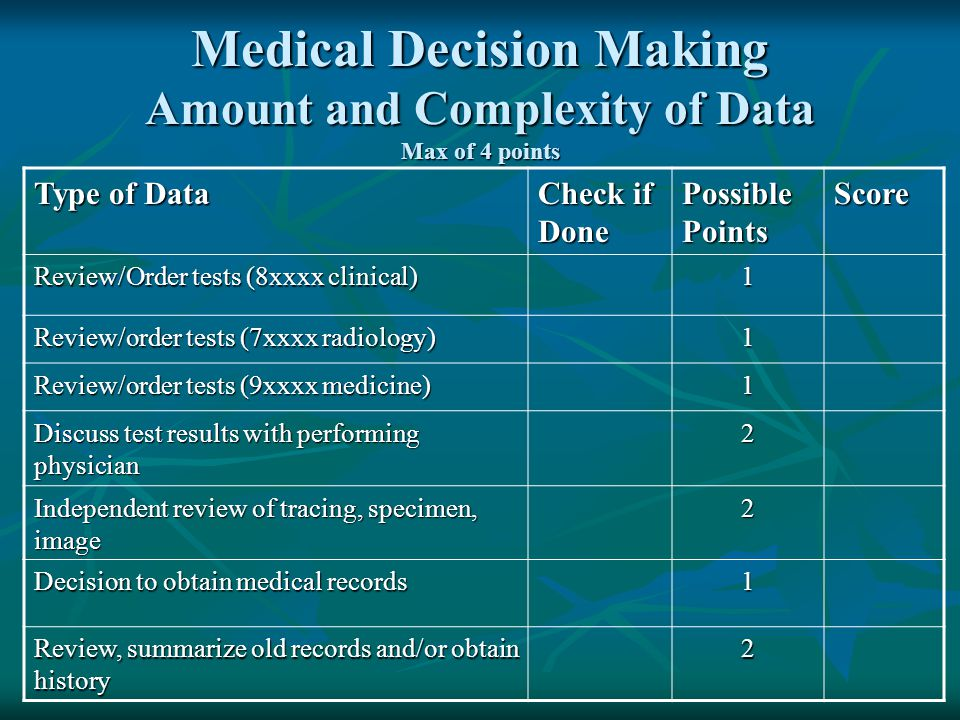 Medical Decision Making Amount and Complexity of Data Max of 4 points