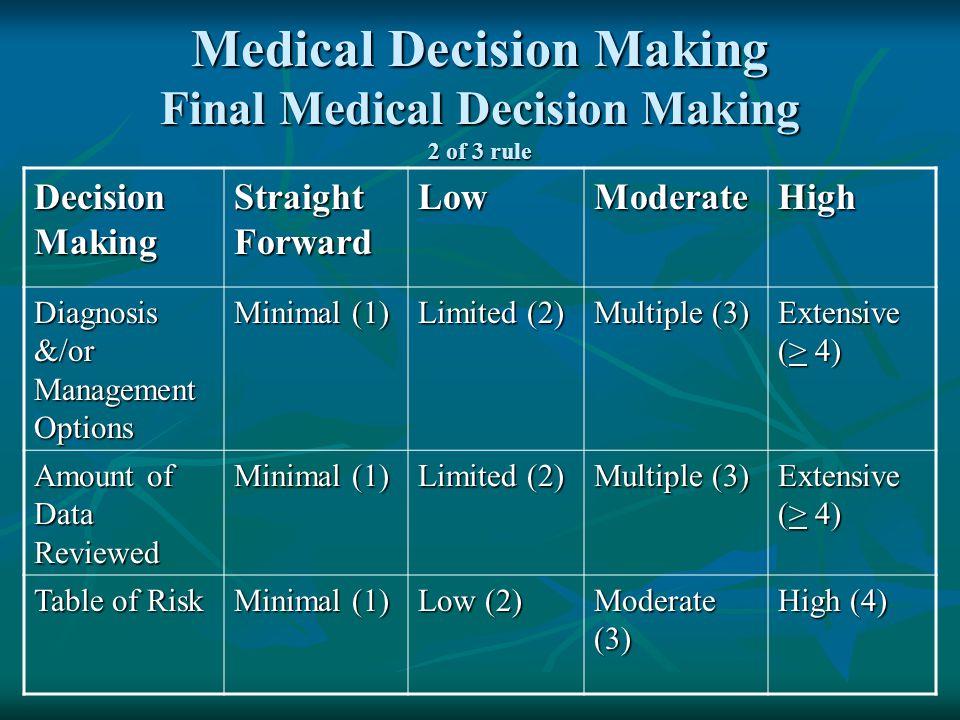 Medical Decision Making Final Medical Decision Making 2 of 3 rule