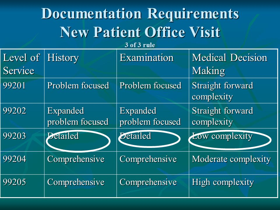 Documentation Requirements New Patient Office Visit 3 of 3 rule