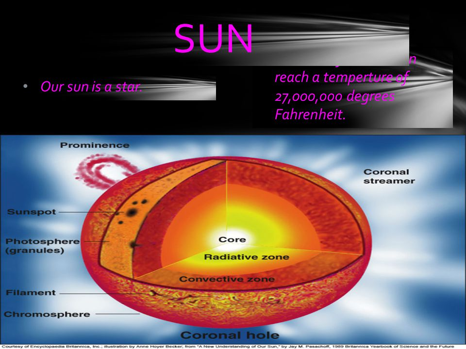SUN The core of the sun can reach a temperture of 27,000,ooo degrees Fahrenheit.