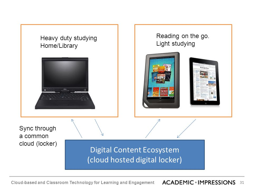 Digital Content Ecosystem (cloud hosted digital locker)