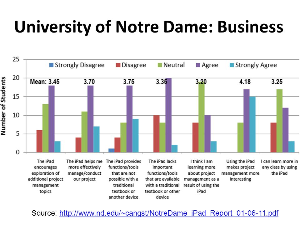 University of Notre Dame: Business