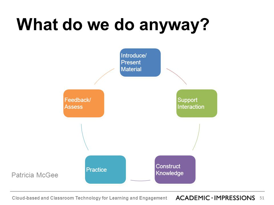 What do we do anyway Patricia McGee Introduce/ Present Material