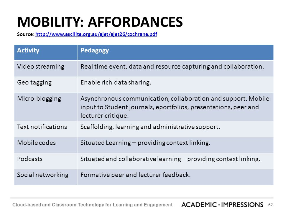 MOBILITY: AFFORDANCES Source: http://www. ascilite. org
